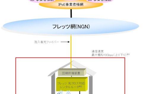 NTT東日本・西日本、最大10Gbpsの光回線サービス「フレッツ 光クロス」を4月より提供開始
